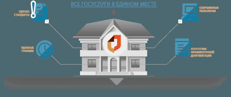 Целевая программа создания многофункциональных центров Москвы в контексте жилищной политики